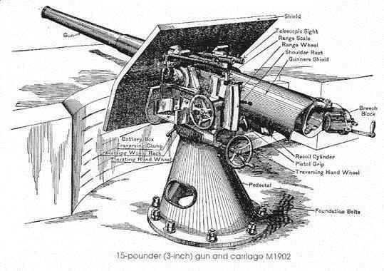 3-inch Gun Diagram