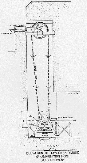 Taylor-Raymond Ammo Hoist Diagram